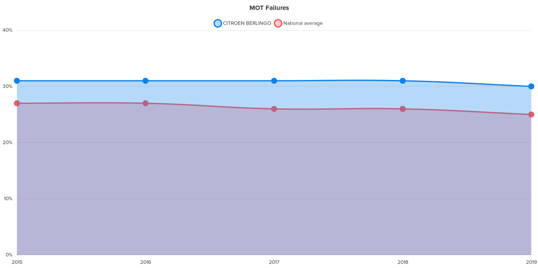 Fixter citroen berlingo MOT failure chart
