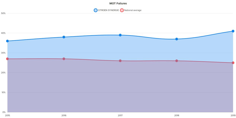 Fixter citroen synergie MOT failure chart