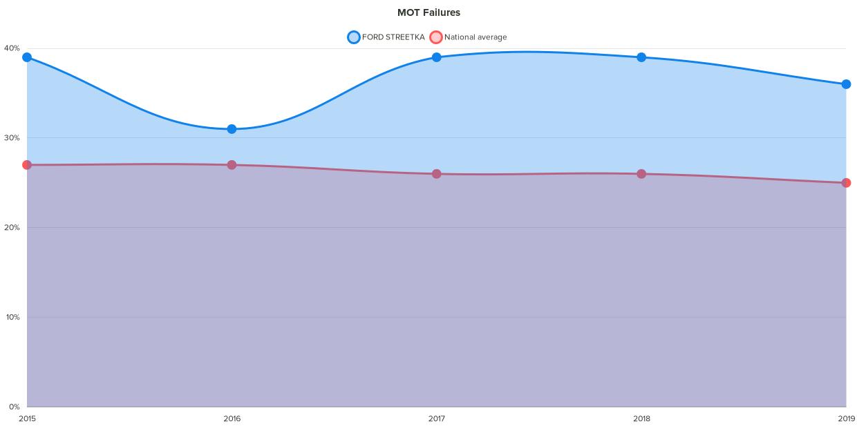 Fixter ford streetka MOT failure chart
