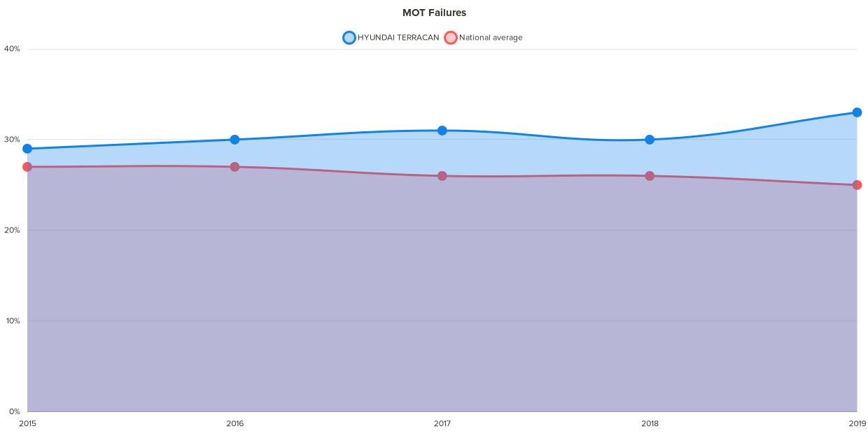 Fixter hyundai terracan MOT failure chart