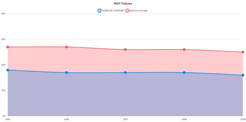 Fixter porsche cayenne MOT failure chart