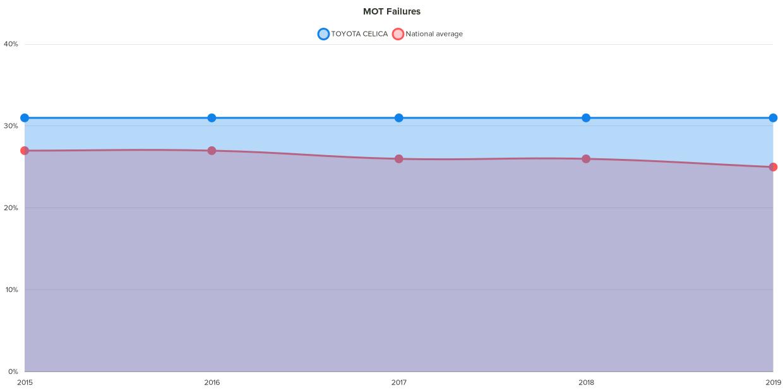 Fixter toyota celica MOT failure chart