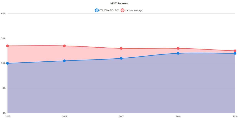Fixter volkswagen eos MOT failure chart